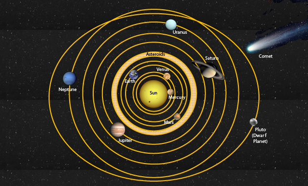 current solar system - photo #2